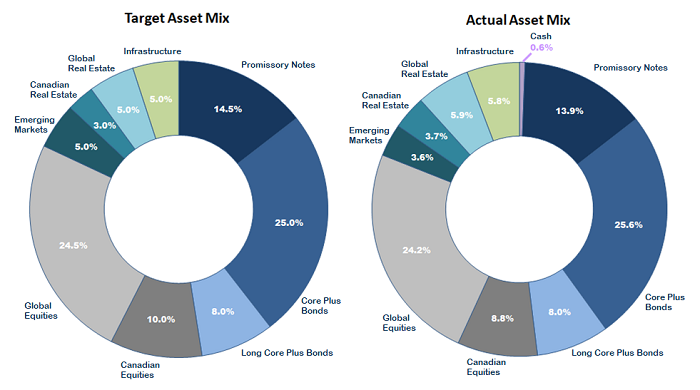 Two doughnut charts compare the Target Asset Mix with the Actual Asset Mix as at March 31, 2020