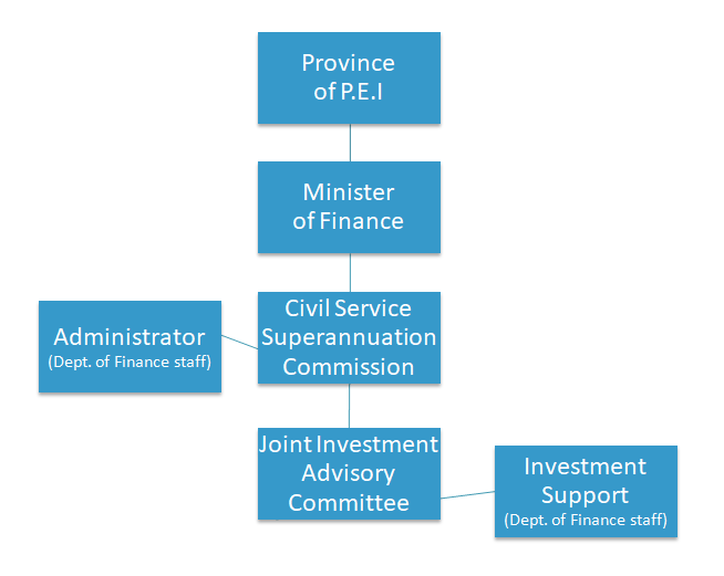 An organizational chart shows the structure of the Civil Service Superannuation Fund